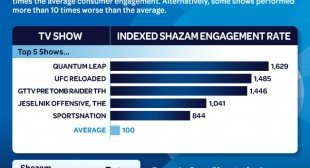 Shazam Introduces Engagement Metric for TV Ads