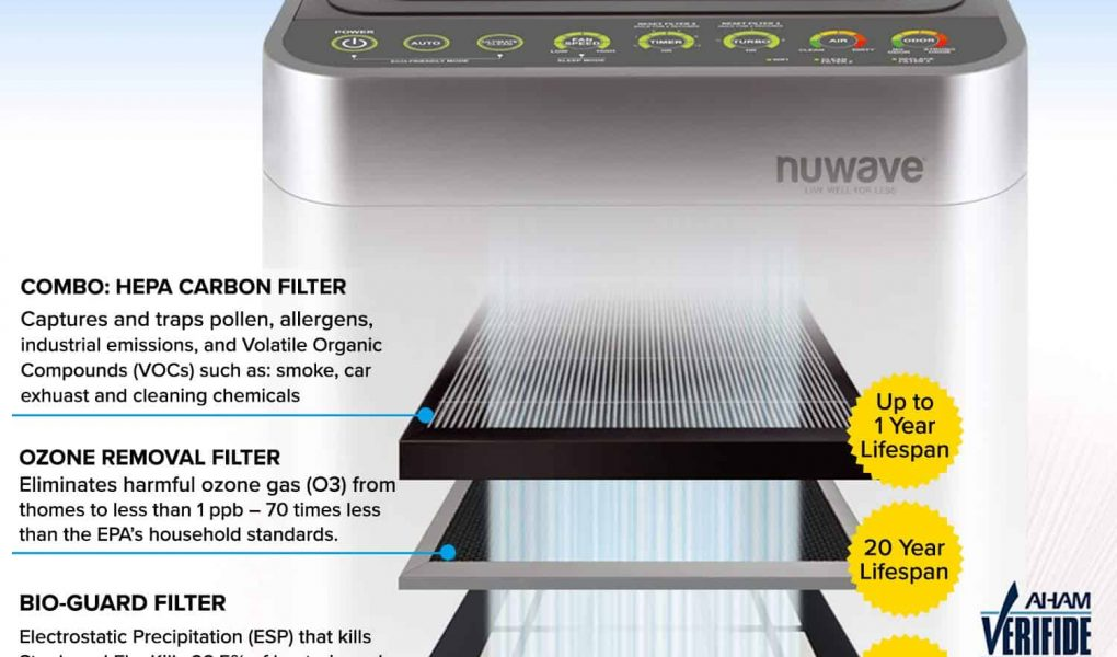 Nuwave OxyPure Smart Air Purifier Infomercial Keep Air Clean In Your Home