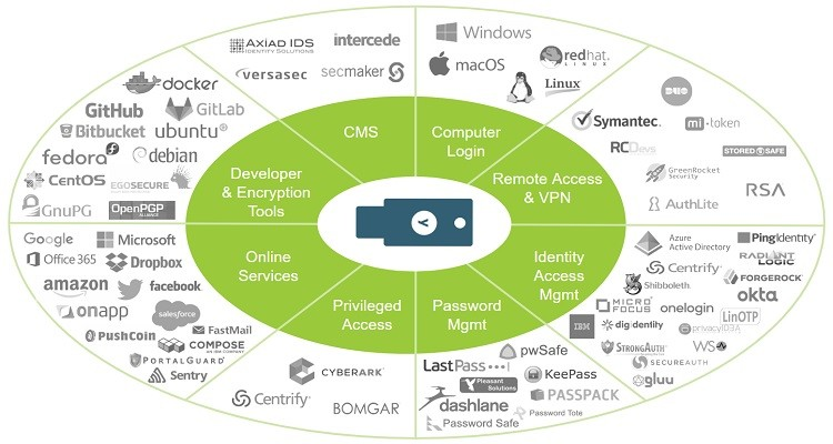 YubiKeys Work With Many Platforms